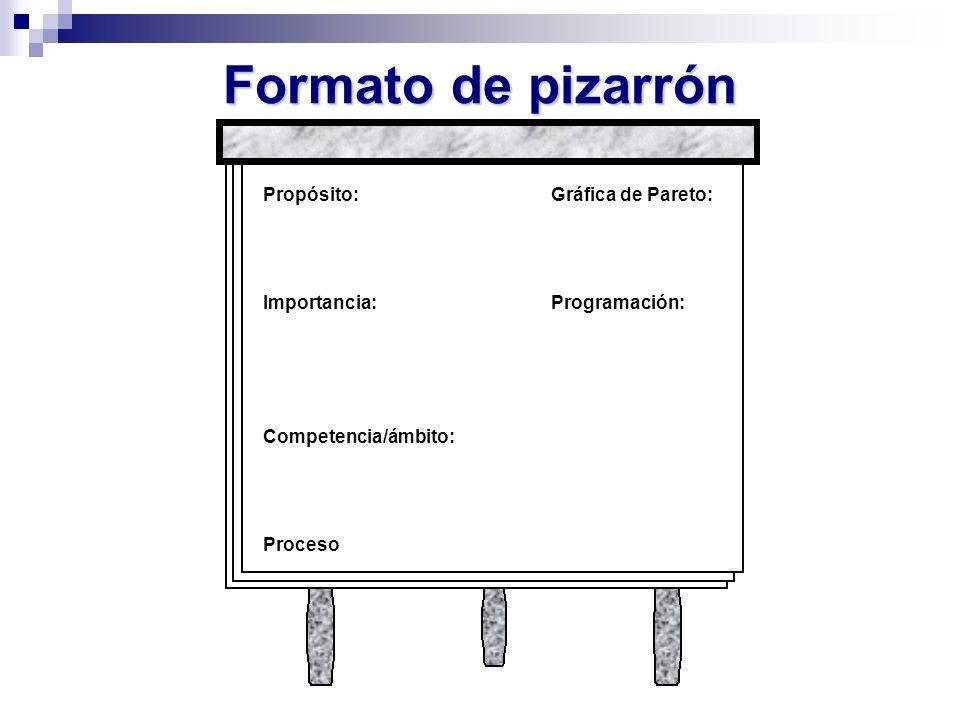 Formato de pizarrón Propósito: Gráfica de Pareto: