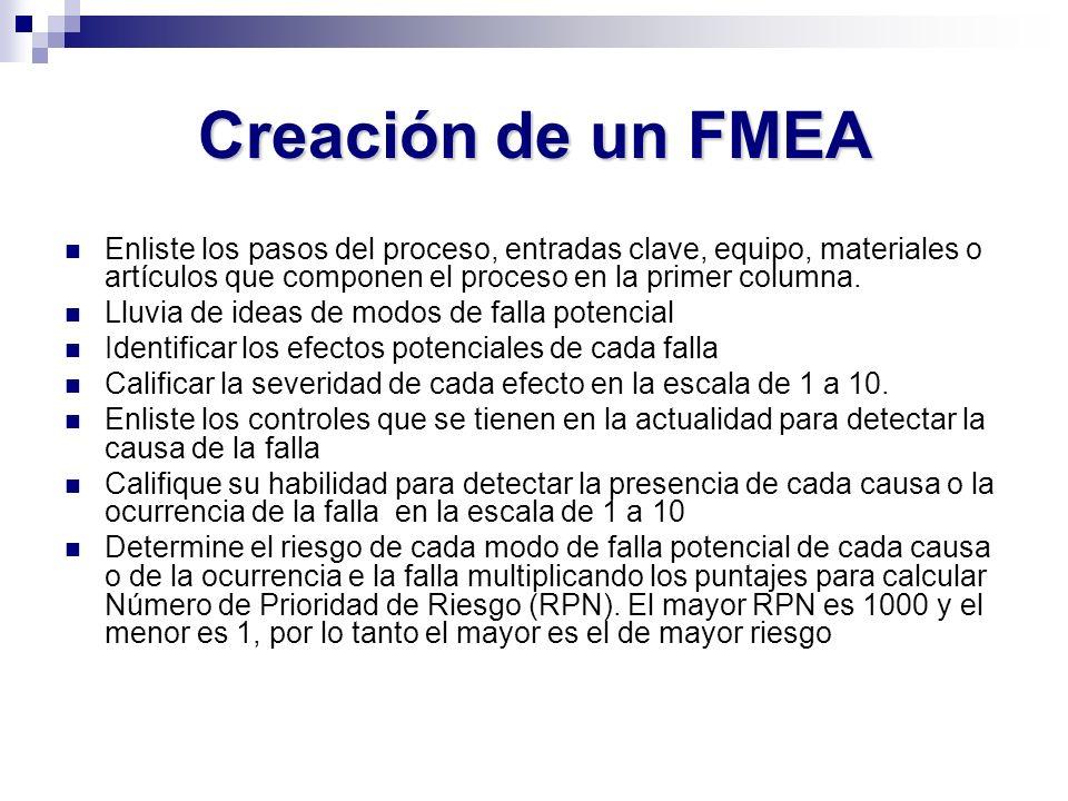 Creación de un FMEA Enliste los pasos del proceso, entradas clave, equipo, materiales o artículos que componen el proceso en la primer columna.