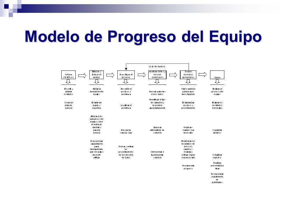 Modelo de Progreso del Equipo