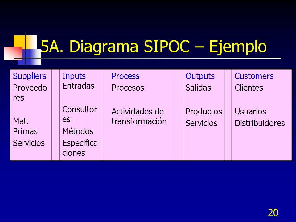 5A. Diagrama SIPOC – Ejemplo