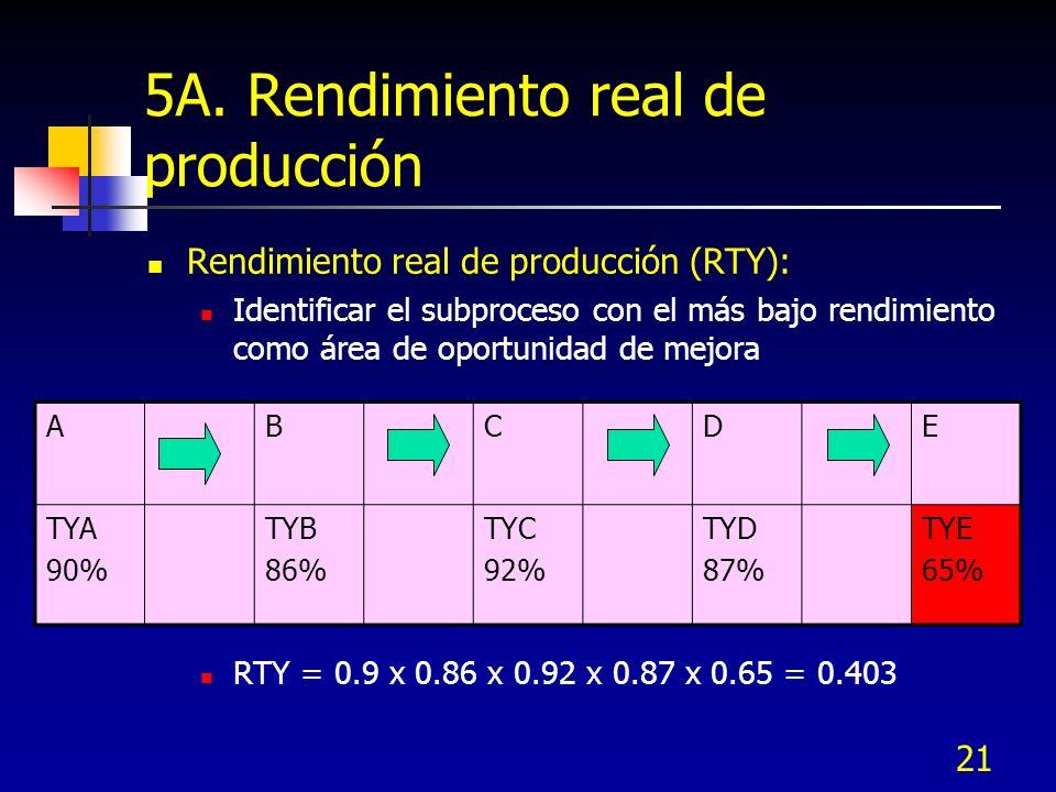 5A. Rendimiento real de producción