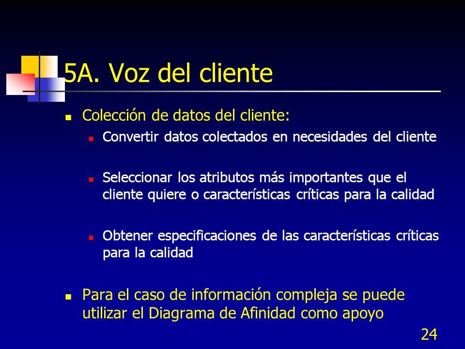 5A. Voz del cliente Colección de datos del cliente:
