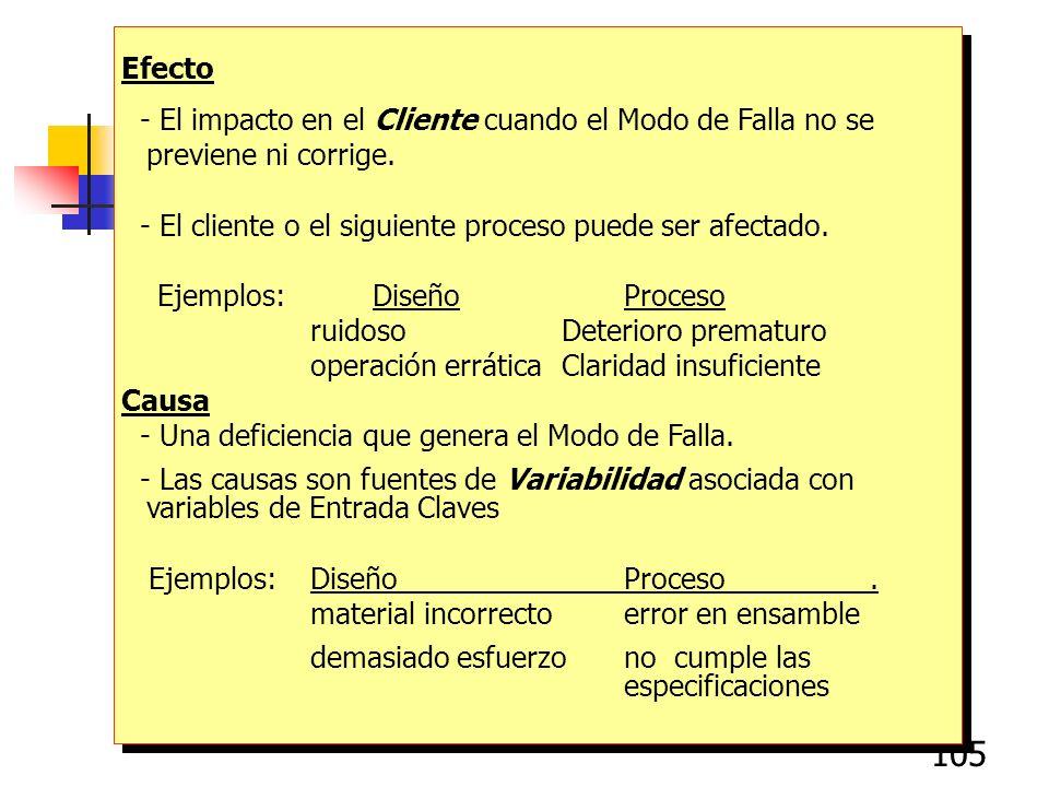 Efecto- El impacto en el Cliente cuando el Modo de Falla no se previene ni corrige. - El cliente o el siguiente proceso puede ser afectado.