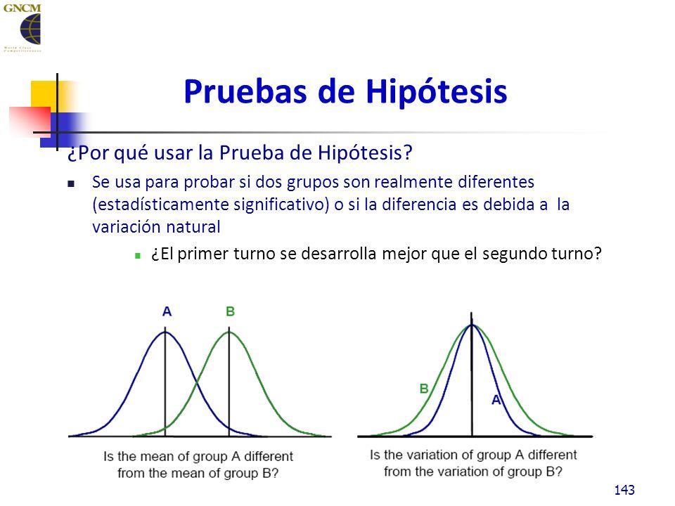 Pruebas de Hipótesis ¿Por qué usar la Prueba de Hipótesis