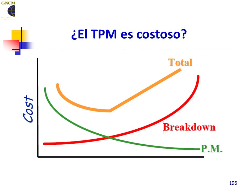 ¿El TPM es costoso