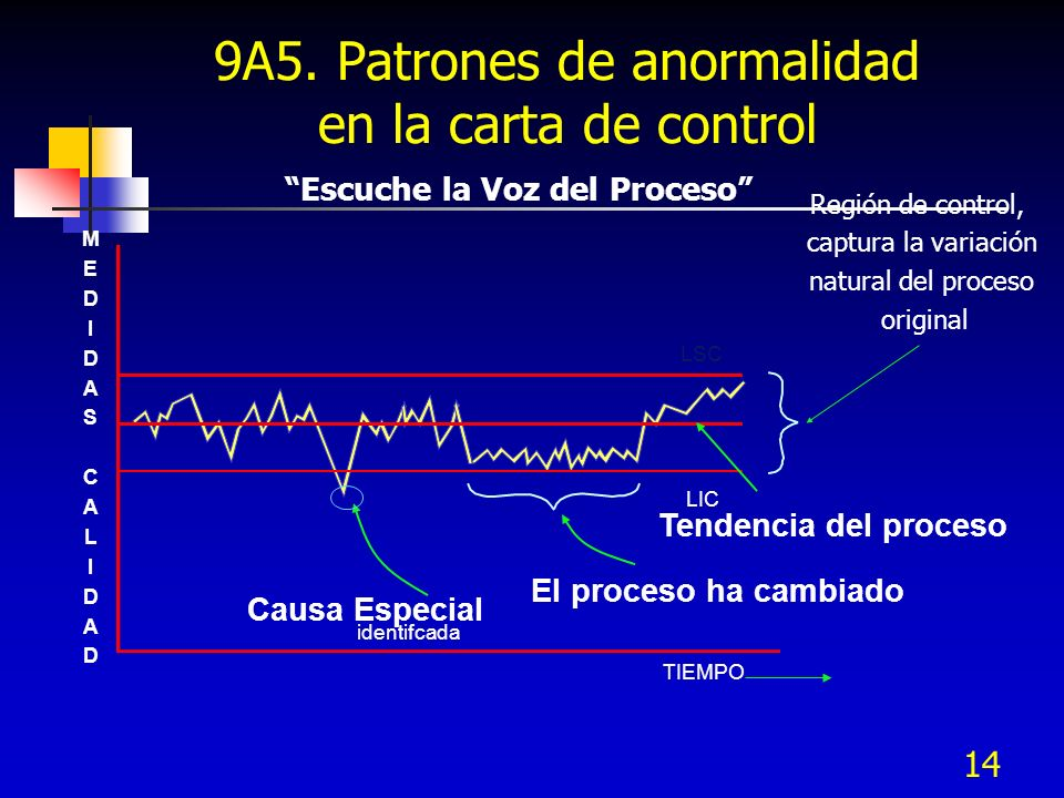 9A5. Patrones de anormalidad en la carta de control