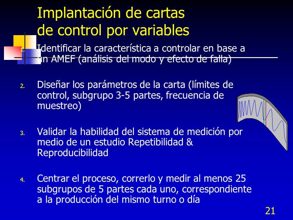 Implantación de cartas de control por variables