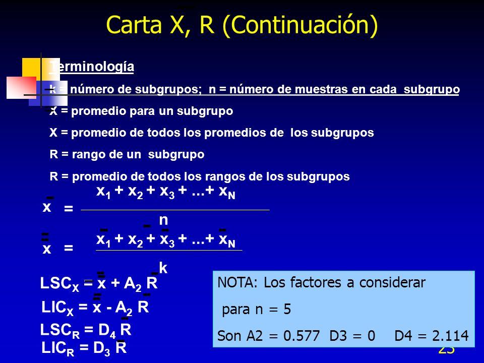 Carta X, R (Continuación)