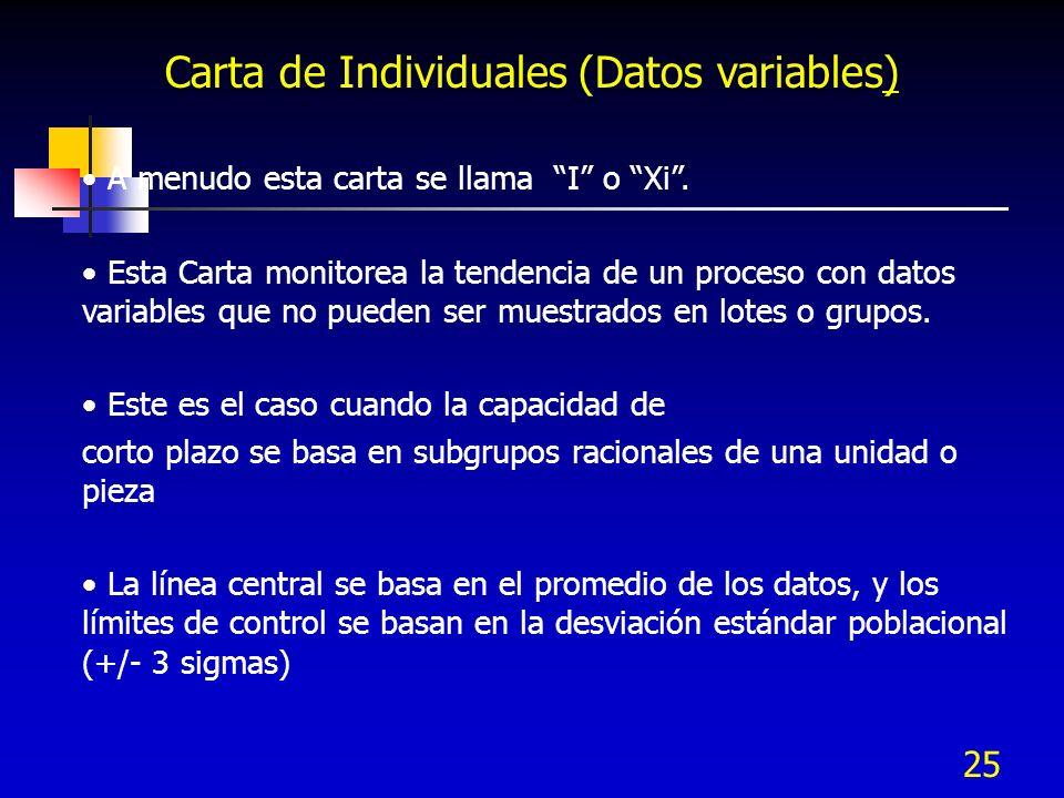 Carta de Individuales (Datos variables)