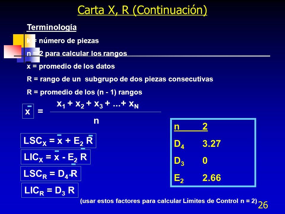 (usar estos factores para calcular Límites de Control n = 2)