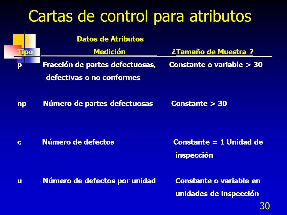 Cartas de control para atributos