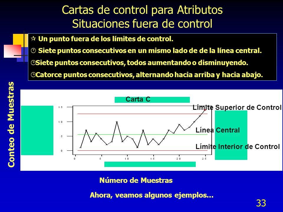 Cartas de control para Atributos Situaciones fuera de control