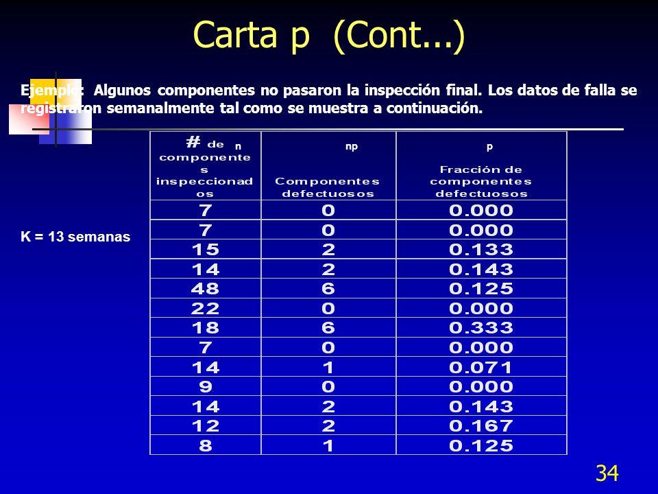 Carta p (Cont...)