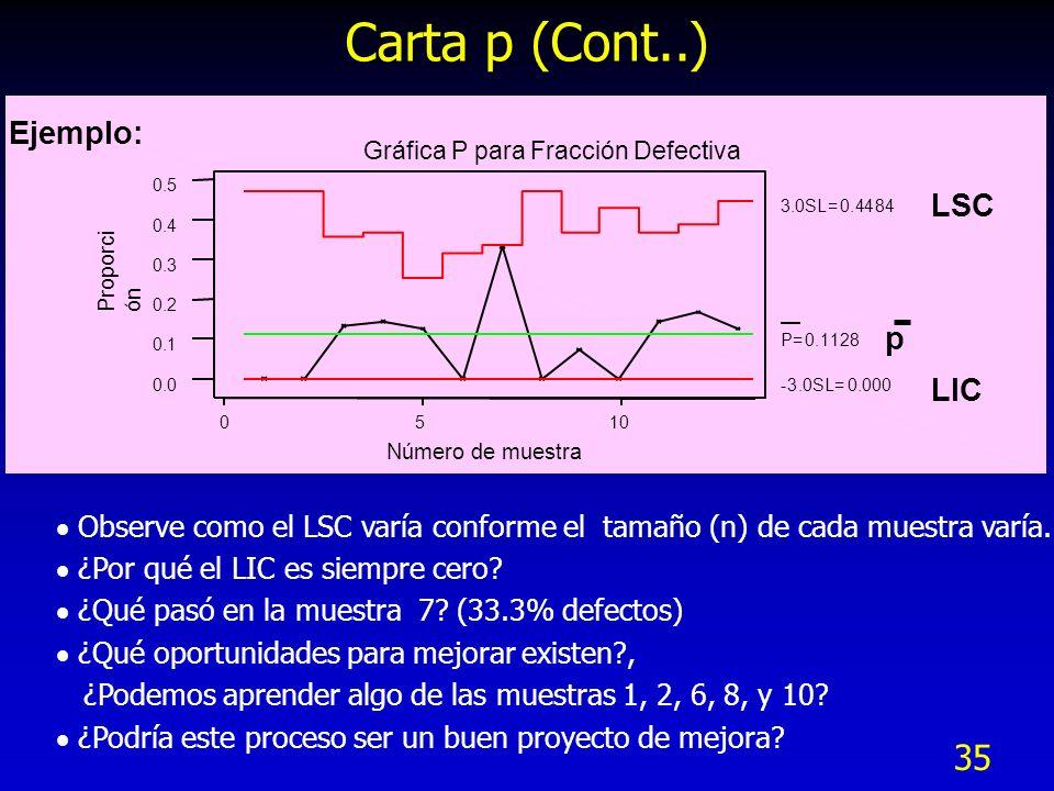 Carta p (Cont..) Ejemplo: LSC p LIC
