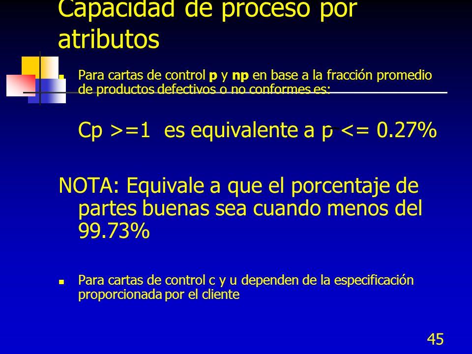 Capacidad de proceso por atributos