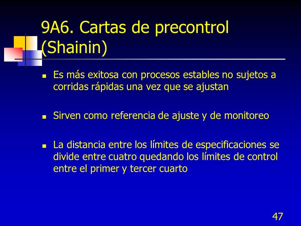 9A6. Cartas de precontrol (Shainin)