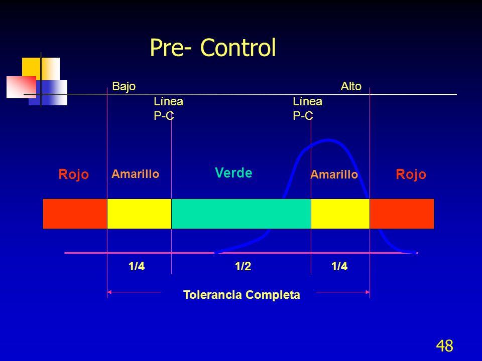 Pre- Control Rojo Verde Rojo Bajo Alto Línea P-C Línea P-C Amarillo