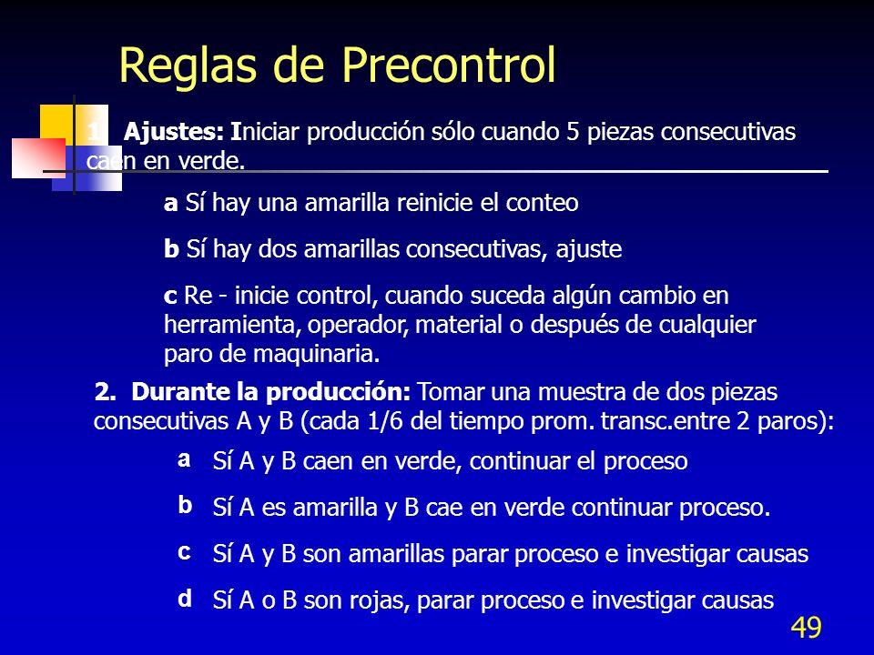 Reglas de Precontrol 1. Ajustes: Iniciar producción sólo cuando 5 piezas consecutivas caen en verde.