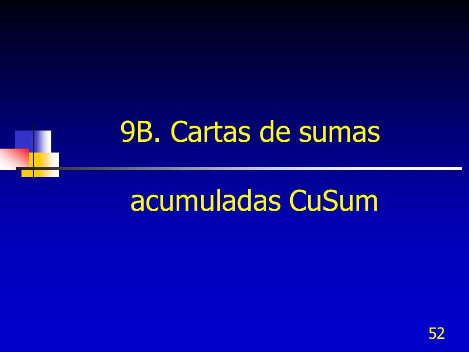 9B. Cartas de sumas acumuladas CuSum