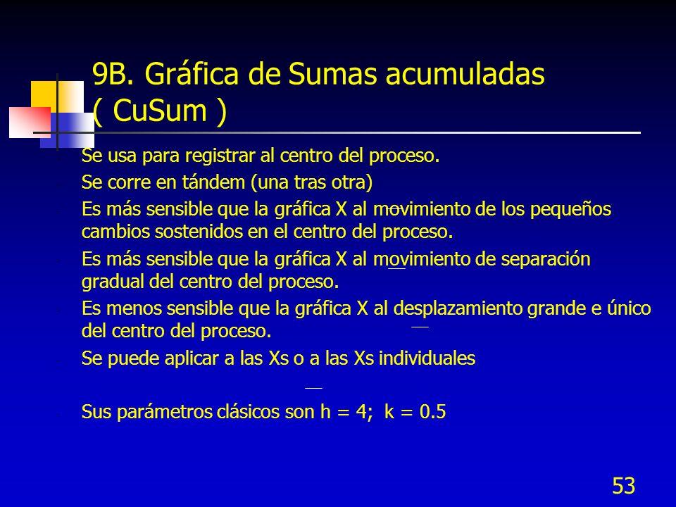 9B. Gráfica de Sumas acumuladas ( CuSum )