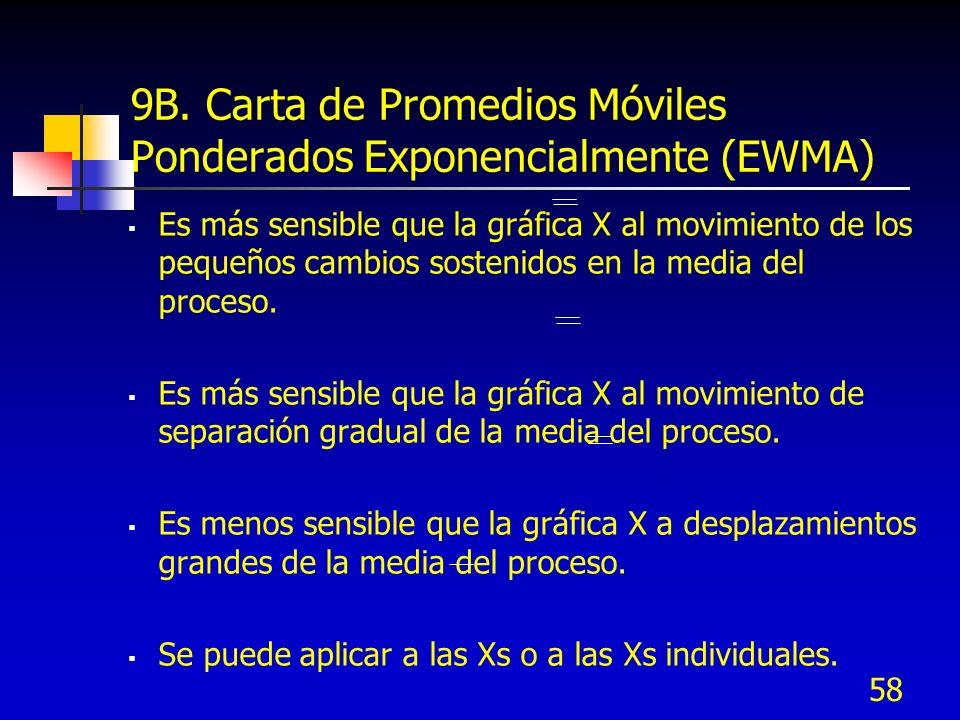 9B. Carta de Promedios Móviles Ponderados Exponencialmente (EWMA)