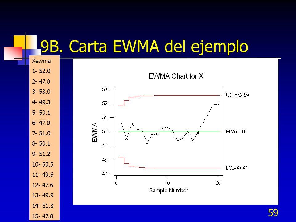 9B. Carta EWMA del ejemplo