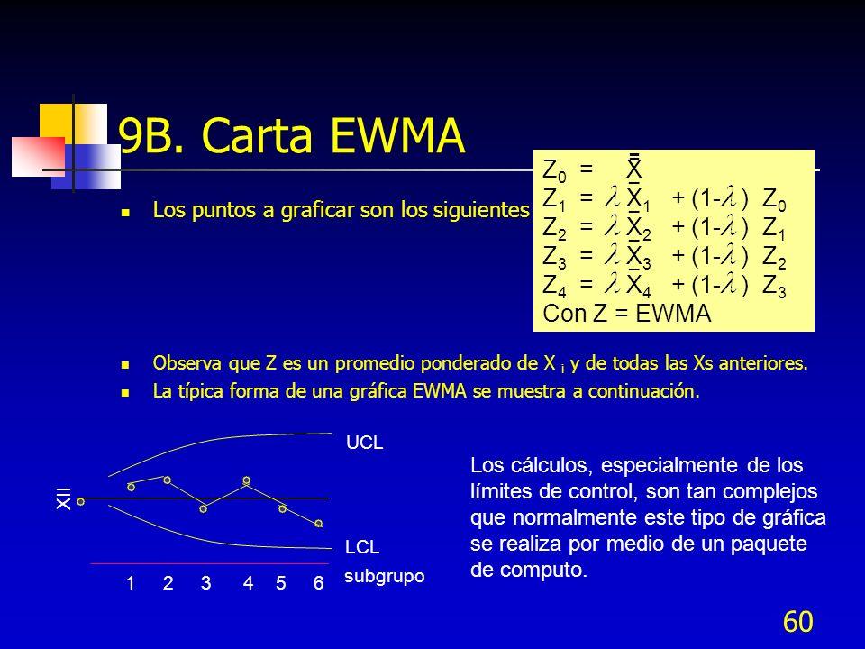 9B. Carta EWMA Z0 = X Z1 = X1 + (1- ) Z0 Z2 = X2 + (1- ) Z1