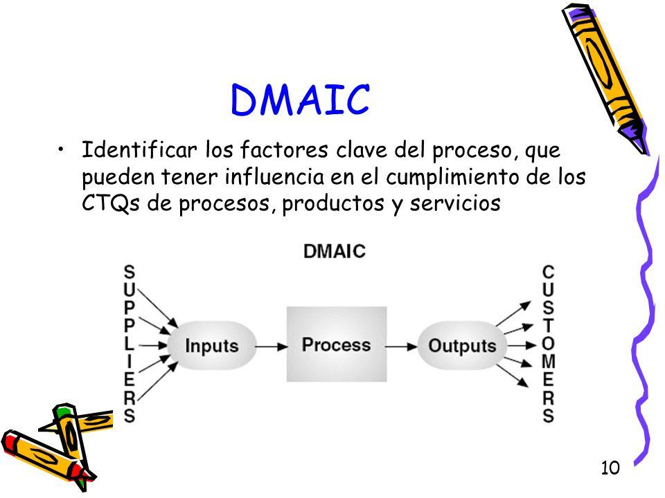 DMAICIdentificar los factores clave del proceso, que pueden tener influencia en el cumplimiento de los CTQs de procesos, productos y servicios.