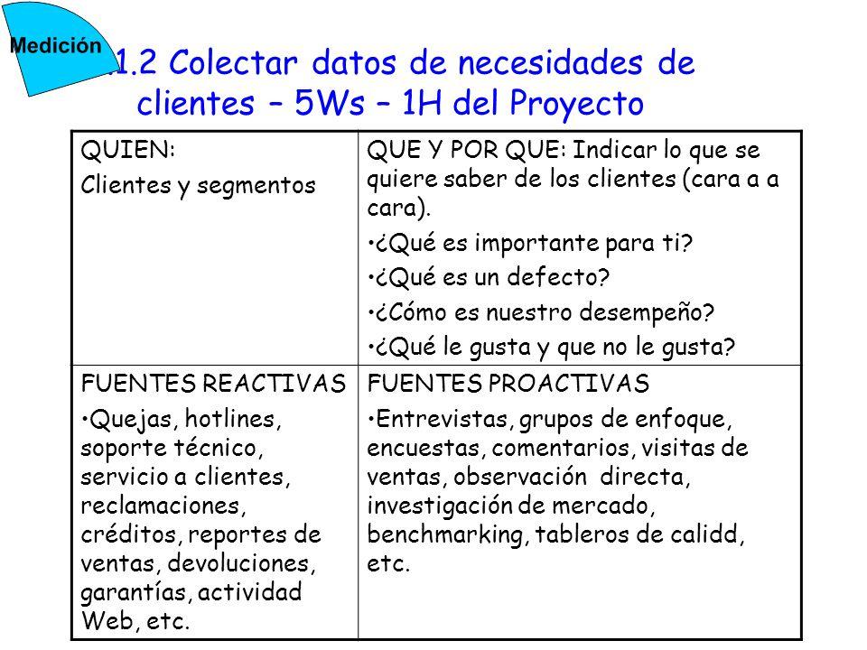 2.1.2 Colectar datos de necesidades de clientes – 5Ws – 1H del Proyecto