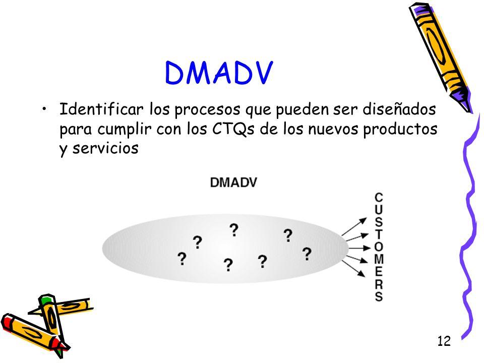 DMADVIdentificar los procesos que pueden ser diseñados para cumplir con los CTQs de los nuevos productos y servicios.