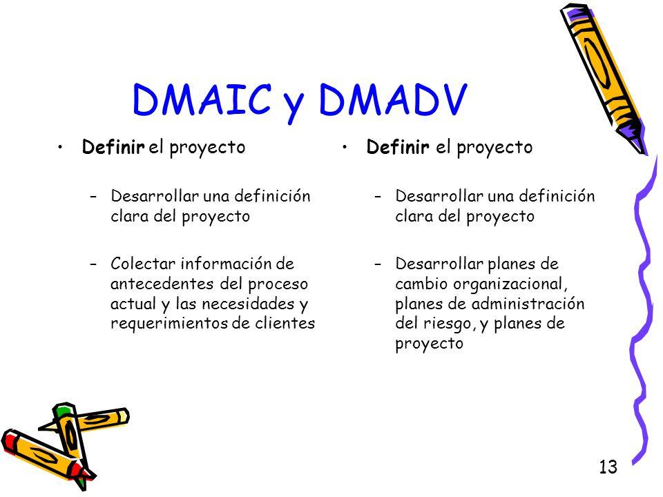 DMAIC y DMADV Definir el proyecto Definir el proyecto