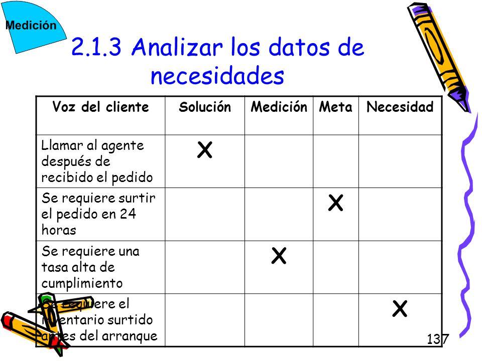 2.1.3 Analizar los datos de necesidades