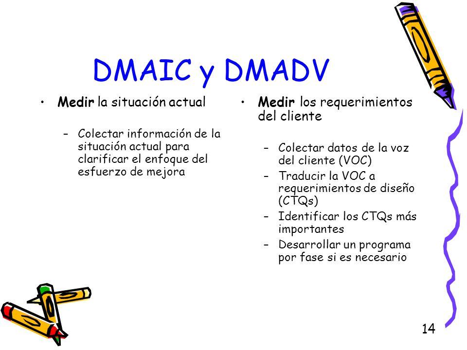 DMAIC y DMADV Medir la situación actual