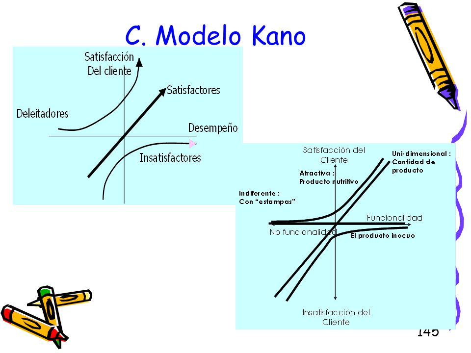 C. Modelo Kano
