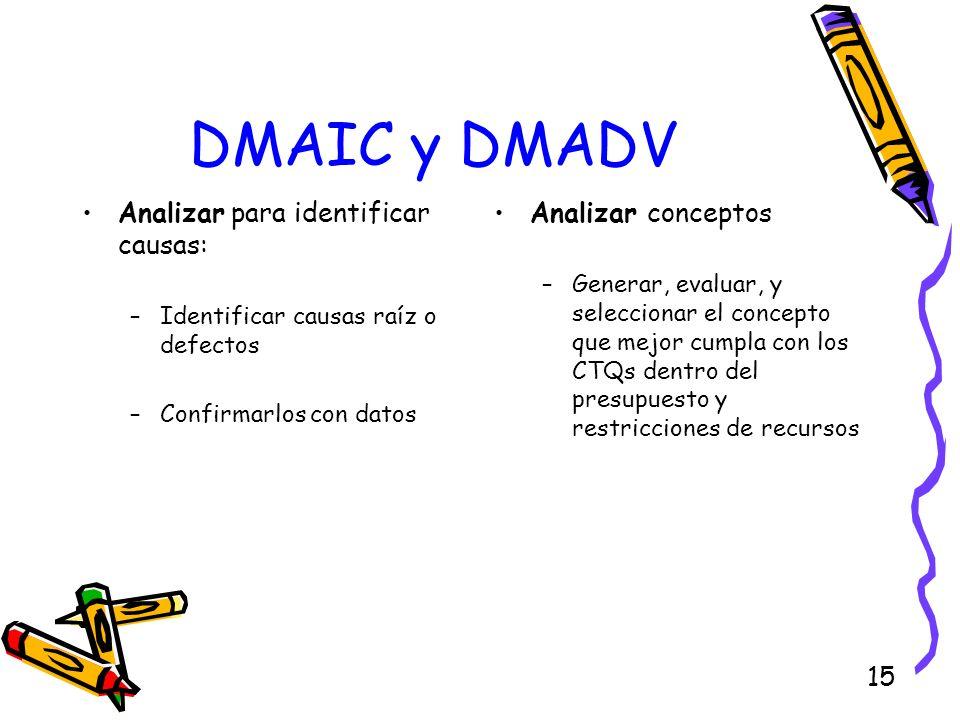 DMAIC y DMADV Analizar para identificar causas: Analizar conceptos