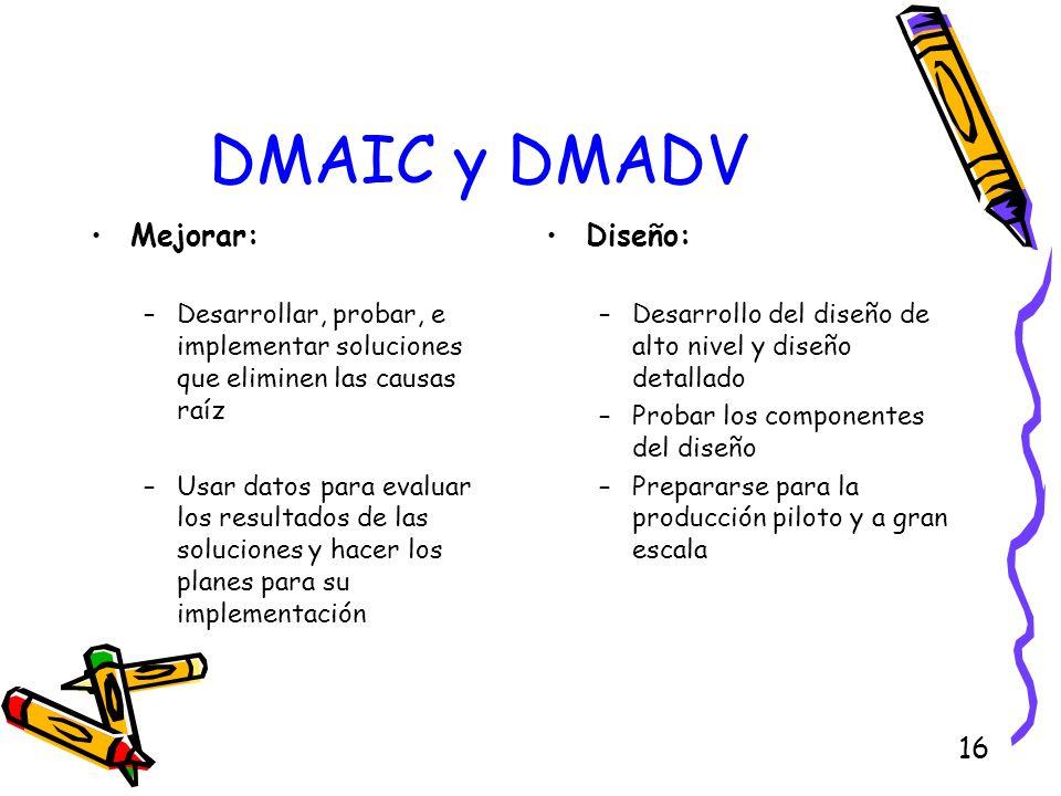 DMAIC y DMADV Mejorar: Diseño:
