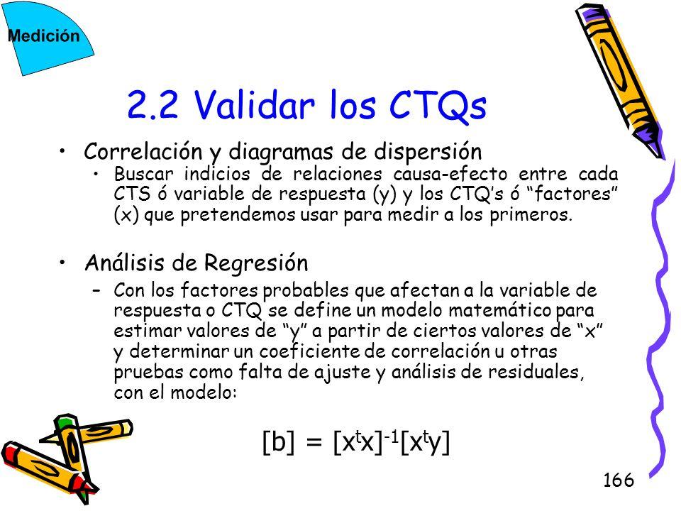 2.2 Validar los CTQs Correlación y diagramas de dispersión
