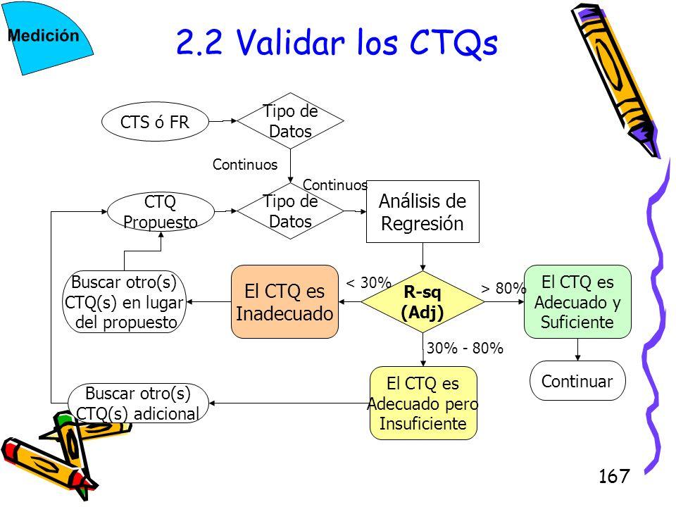 2.2 Validar los CTQs Análisis de Regresión Inadecuado CTS ó FR CTQ
