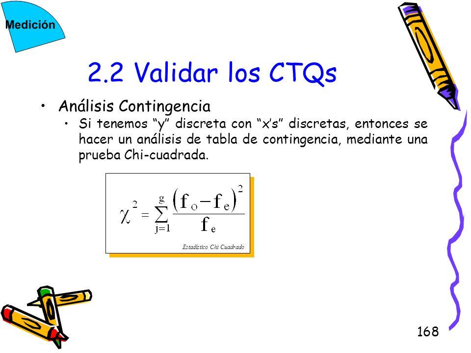 2.2 Validar los CTQs Análisis Contingencia