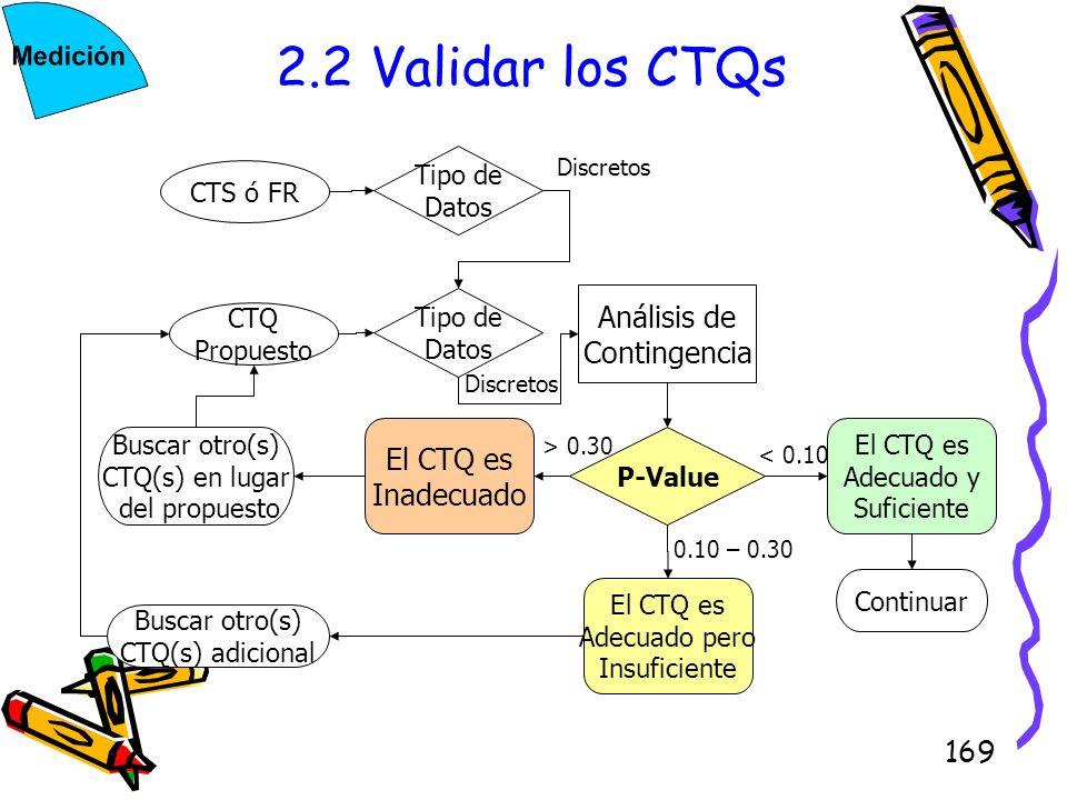 2.2 Validar los CTQs Análisis de Contingencia Inadecuado CTS ó FR CTQ