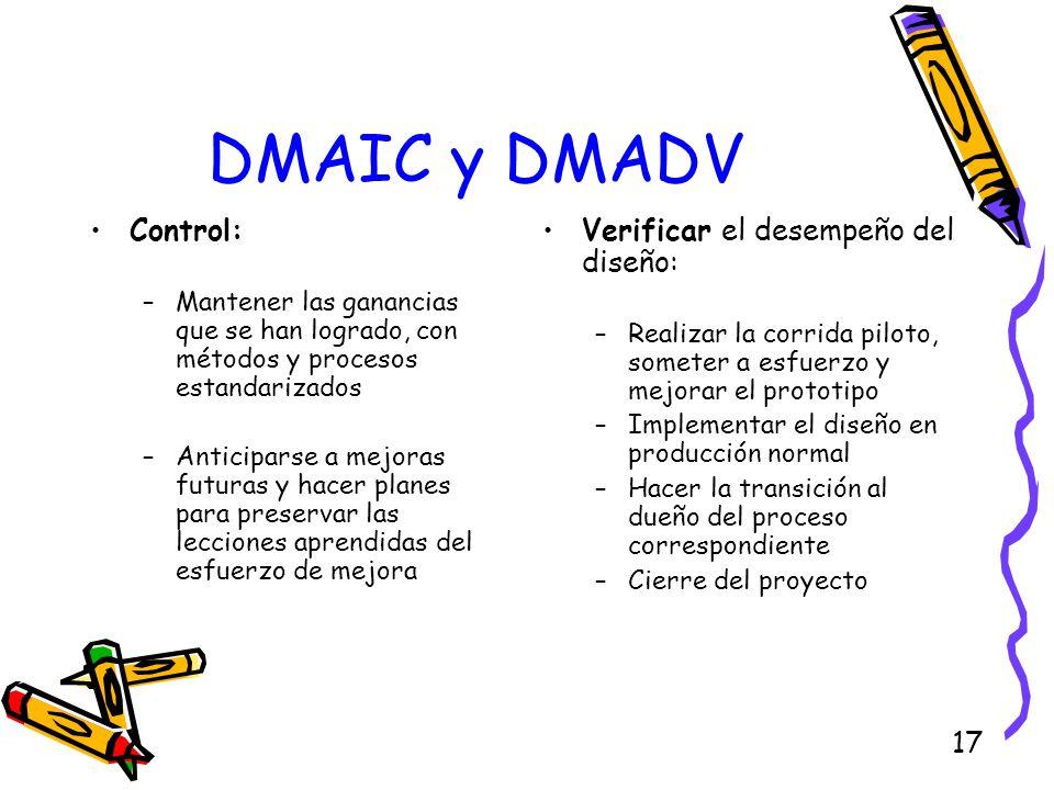 DMAIC y DMADV Control: Verificar el desempeño del diseño:
