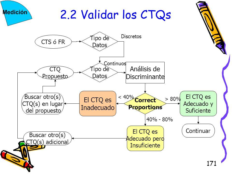 2.2 Validar los CTQs Análisis de Discriminante Inadecuado CTS ó FR CTQ