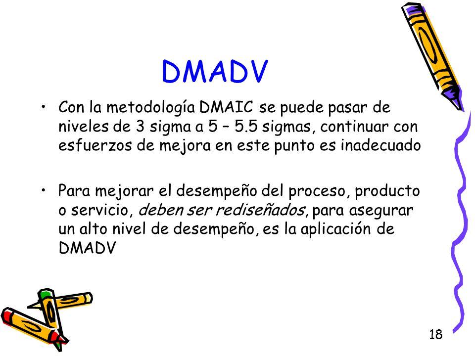 DMADVCon la metodología DMAIC se puede pasar de niveles de 3 sigma a 5 – 5.5 sigmas, continuar con esfuerzos de mejora en este punto es inadecuado.