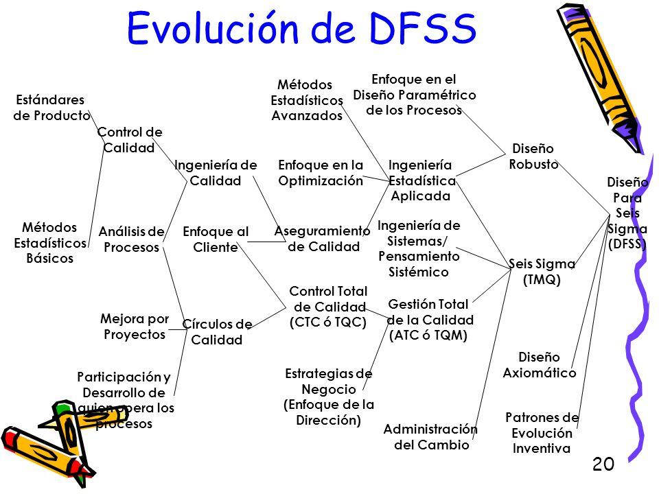 Evolución de DFSS Estándares de Producto Métodos Estadísticos Básicos
