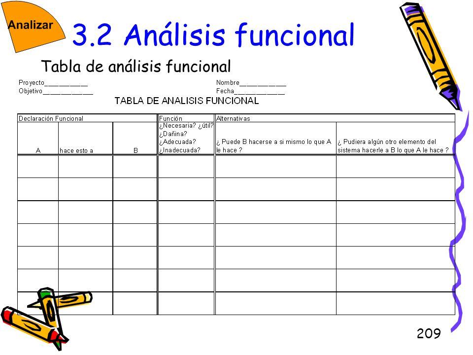 3.2 Análisis funcional Tabla de análisis funcional