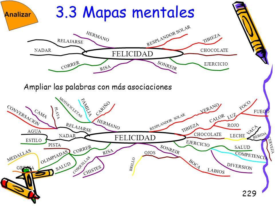 3.3 Mapas mentales FELICIDAD Ampliar las palabras con más asociaciones