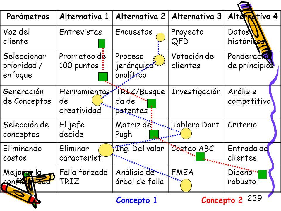 ParámetrosAlternativa 1. Alternativa 2. Alternativa 3. Alternativa 4. Voz del cliente. Entrevistas.