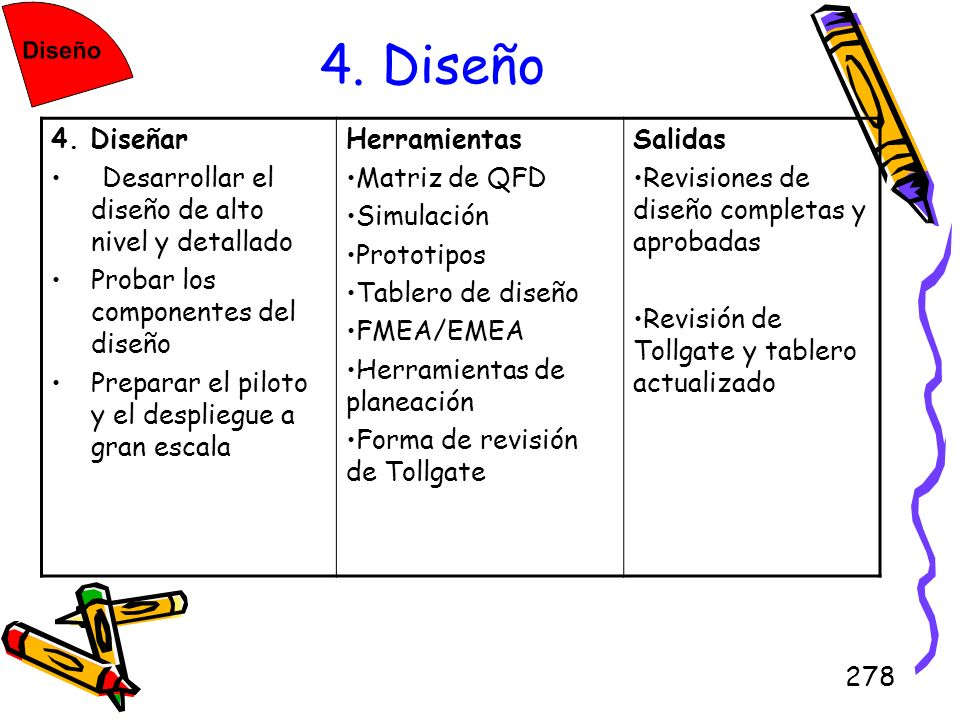 4. Diseño 4. Diseñar Desarrollar el diseño de alto nivel y detallado