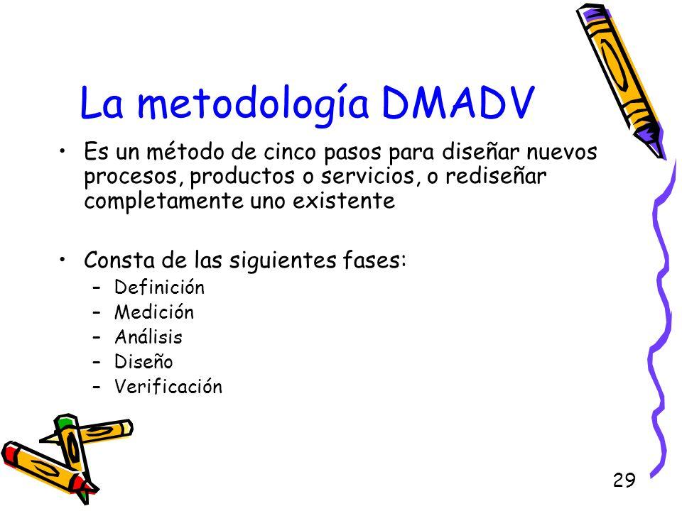 La metodología DMADVEs un método de cinco pasos para diseñar nuevos procesos, productos o servicios, o rediseñar completamente uno existente.