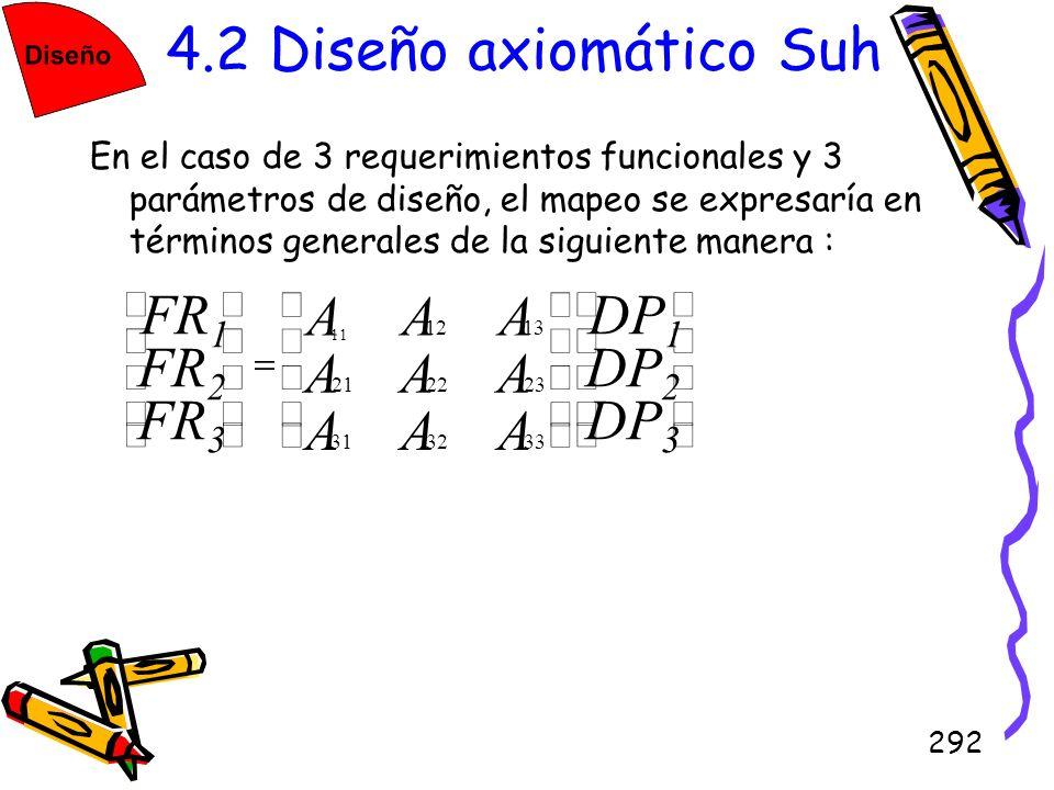 4.2 Diseño axiomático Suh A FR1 FR2 FR3 DP1 DP2 DP3 ú û ù ê ë é =
